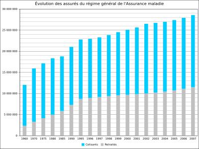 evolution de l'assurance en france
