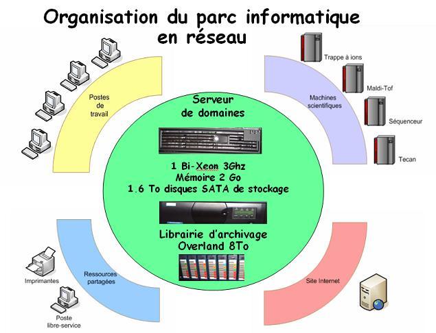 organisation d'un seminaire