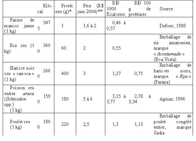 tableau des protéines dans l'alimentation