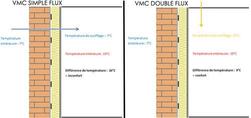 avantage chauffe eau thermodynamique