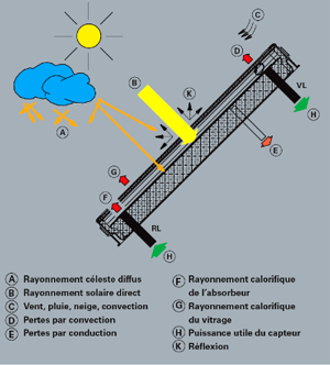 capteurs solaire