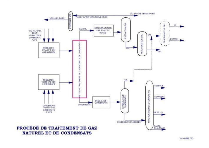 inverseur gaz propane