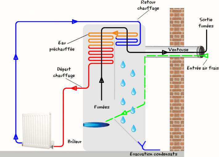 prix chaudiere gaz condensation