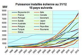 prix installation photovoltaique