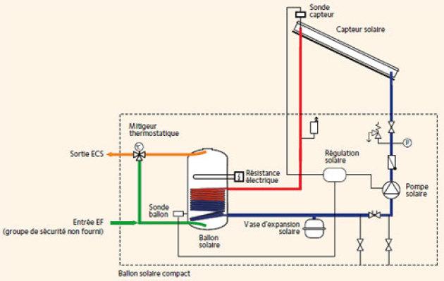 ballon d eau chaude électrique