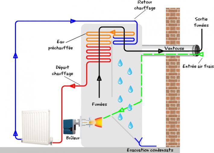 chaudière à condensation gaz prix