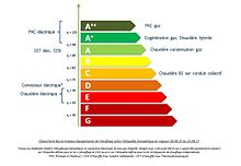 chaudière frisquet à condensation