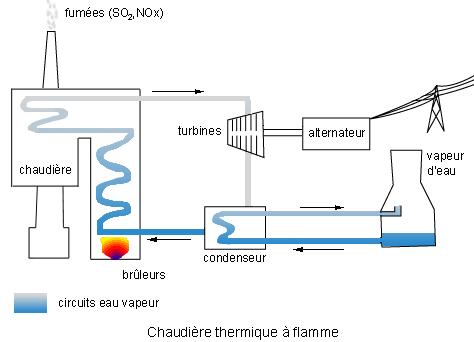 chaudiere micro cogénération gaz