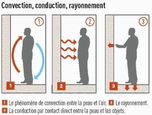 chauffage electrique a inertie