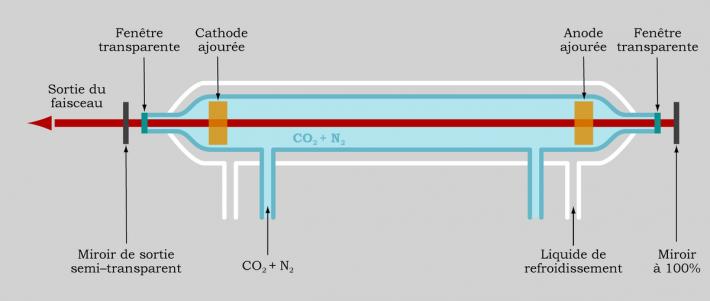 chauffage gaz infrarouge