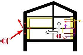 fenetre isolation thermique et phonique