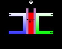 pile à hydrogène