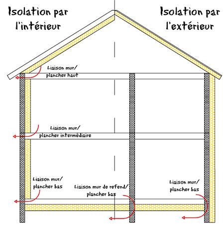 plaque isolante thermique plafond