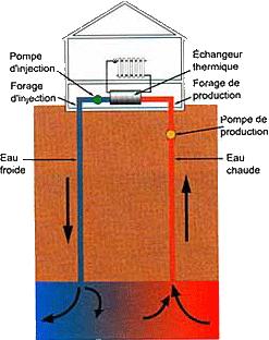 pompe à chaleur eau eau