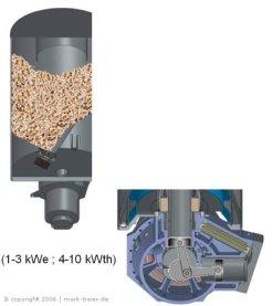 chaudière a micro cogénération gaz
