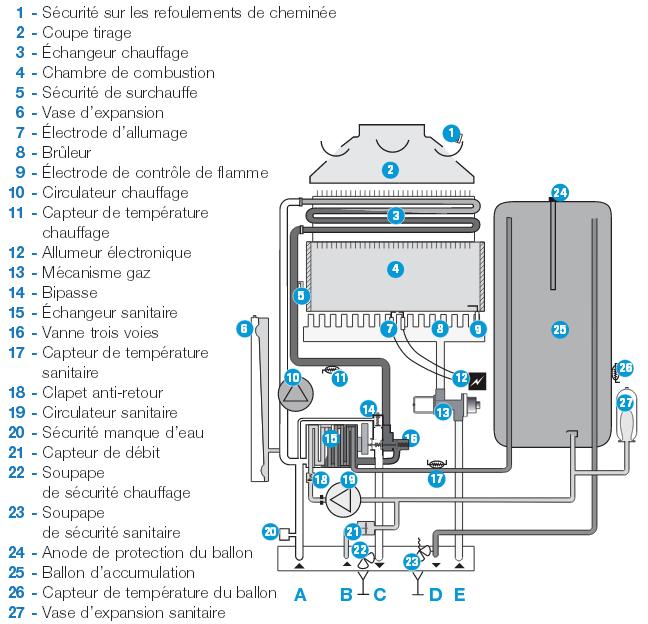 chaudière viessmann gaz condensation prix